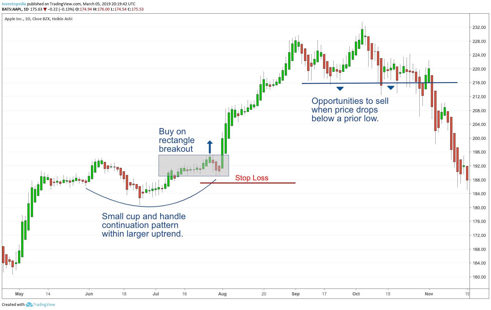 SwiГџ Trading